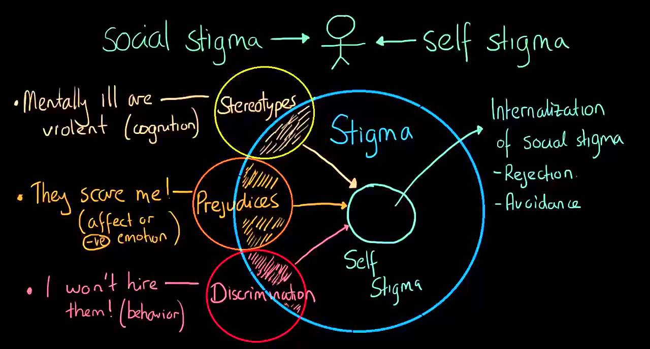 Autostigmatizarea. Stigmatul social. Psihologie