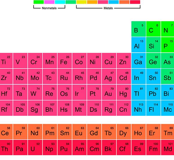 stiinta educatie chimie